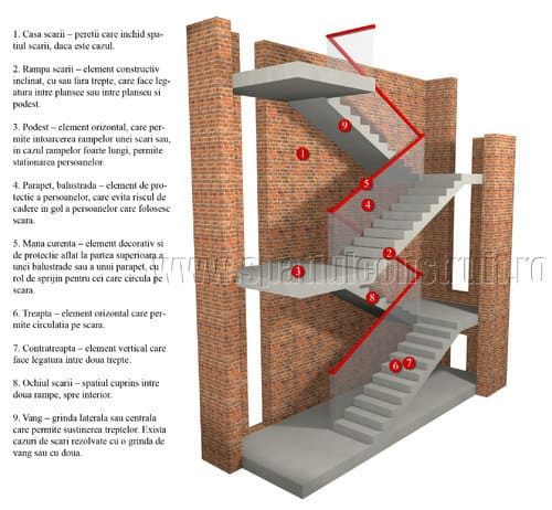 casa scarii - spatiul construit