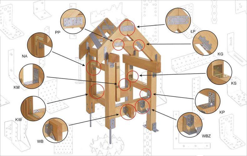 grinzi de lemn conectori metalici