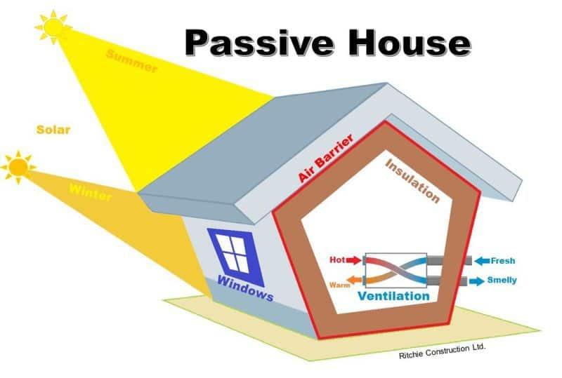 cinci principii de baza pentru casa pasiva