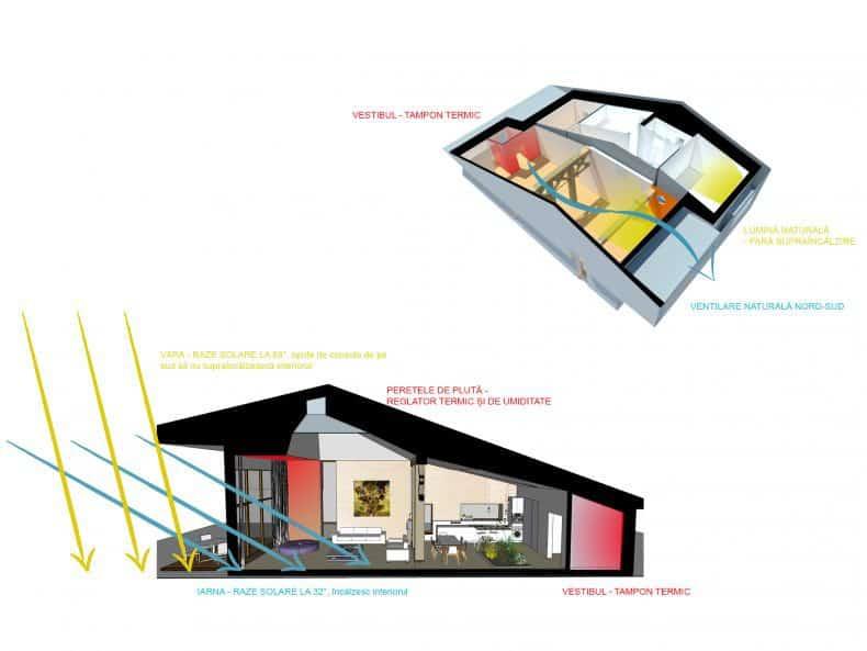 casabuhnici - constructia unei case Premium pasive