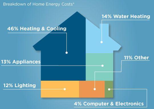 consumul de energie nZEB