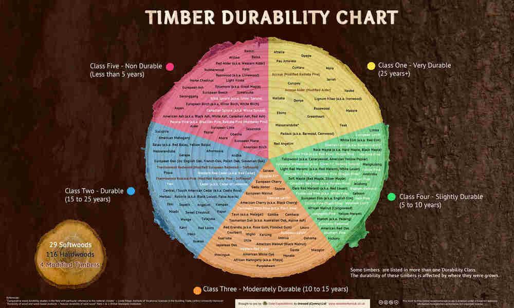 Timber Chart