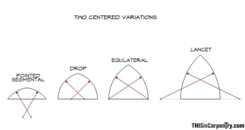 forme diferite sectiuni